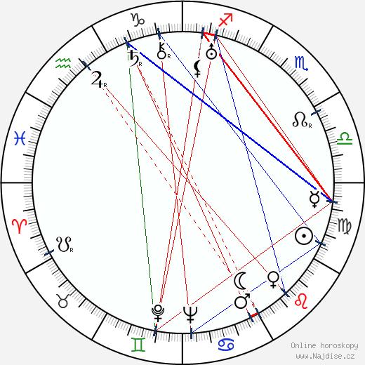 František Salzer wikipedie wiki 2017, 2018 horoskop