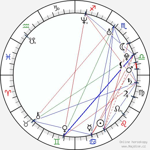 František Suchanský wikipedie wiki 2020, 2021 horoskop