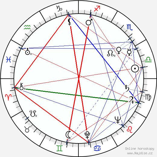 František Suchomel wikipedie wiki 2020, 2021 horoskop