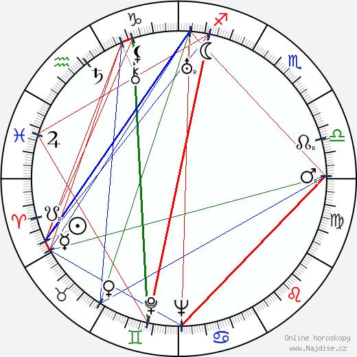 František Suk wikipedie wiki 2020, 2021 horoskop