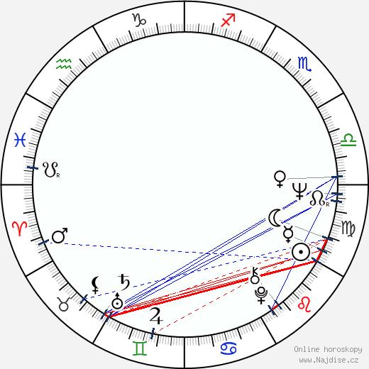 František Švihlík wikipedie wiki 2020, 2021 horoskop