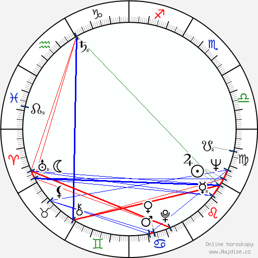 František Valert wikipedie wiki 2020, 2021 horoskop