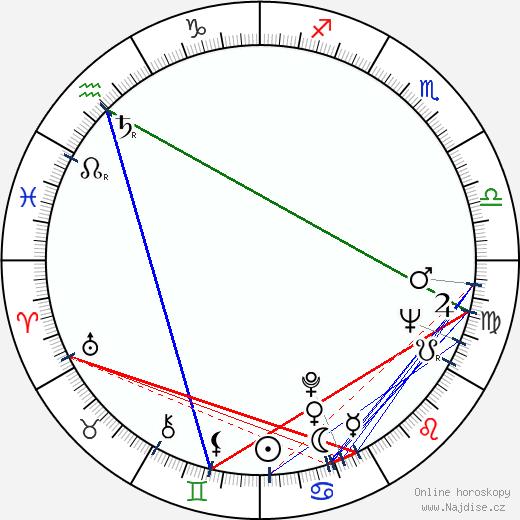 František Vicena wikipedie wiki 2019, 2020 horoskop
