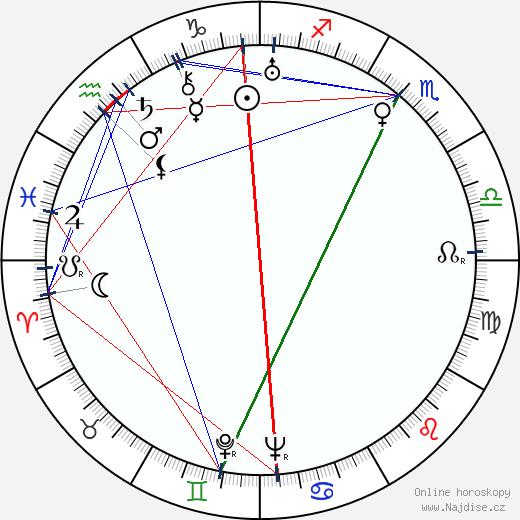 František Vnouček wikipedie wiki 2020, 2021 horoskop