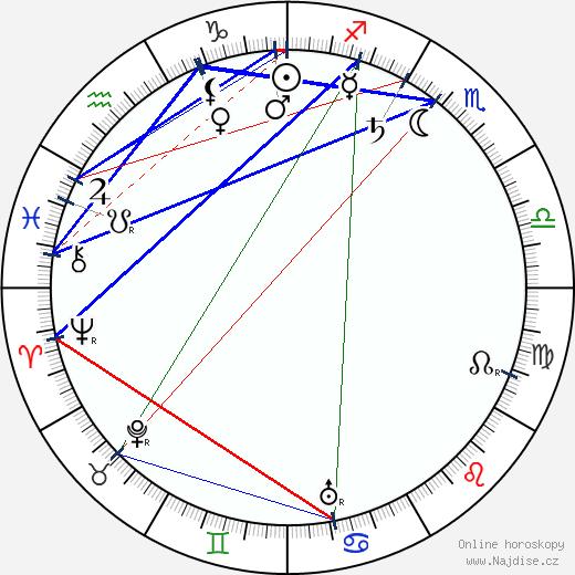 František Xaver Šalda wikipedie wiki 2018, 2019 horoskop