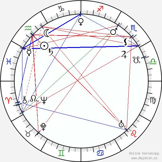 Františka Plamínková wikipedie wiki 2019, 2020 horoskop