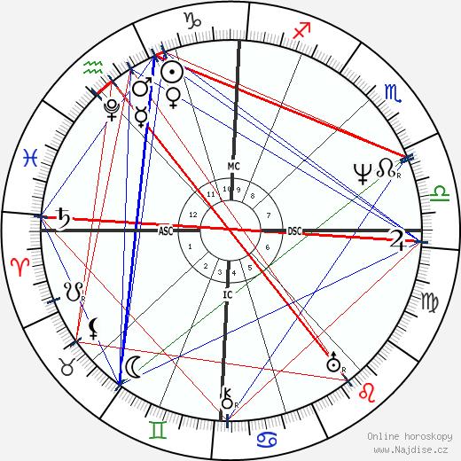 Franz Grillparzer wikipedie wiki 2019, 2020 horoskop