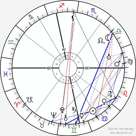 Franz Halder wikipedie wiki 2017, 2018 horoskop