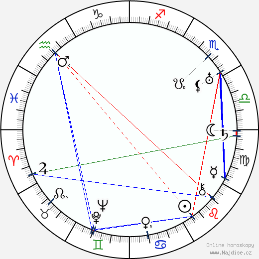 Franz Janowitz wikipedie wiki 2019, 2020 horoskop