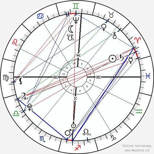 Franz Joseph Haydn wikipedie wiki 2020, 2021 horoskop