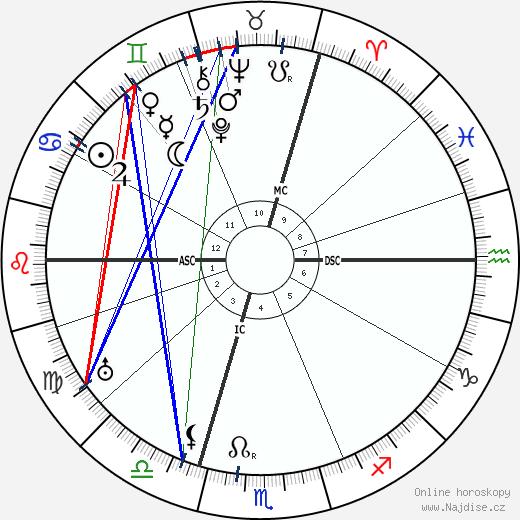 Franz Kafka wikipedie wiki 2019, 2020 horoskop