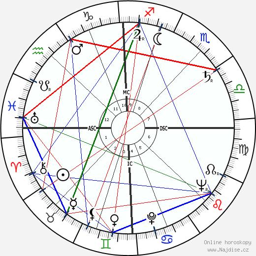 Franz Mazura wikipedie wiki 2018, 2019 horoskop