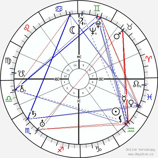 Franz Radziwill wikipedie wiki 2019, 2020 horoskop