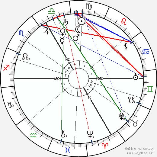 Franz von Hipper wikipedie wiki 2020, 2021 horoskop
