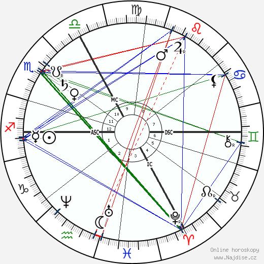 Franz von Lenbach wikipedie wiki 2020, 2021 horoskop