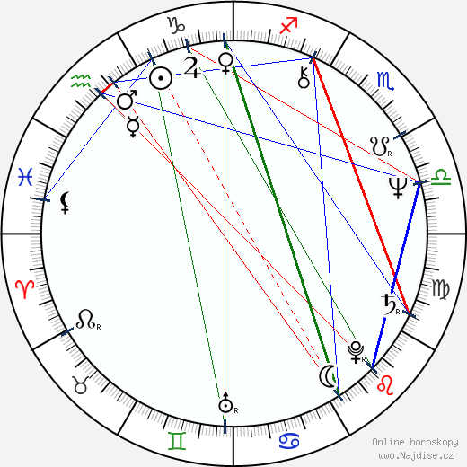 Franz Xaver Bogner wikipedie wiki 2020, 2021 horoskop