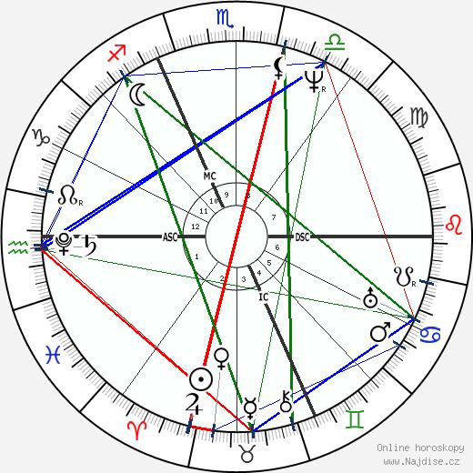 Franz Xaver Schnyder von Wartensee wikipedie wiki 2019, 2020 horoskop