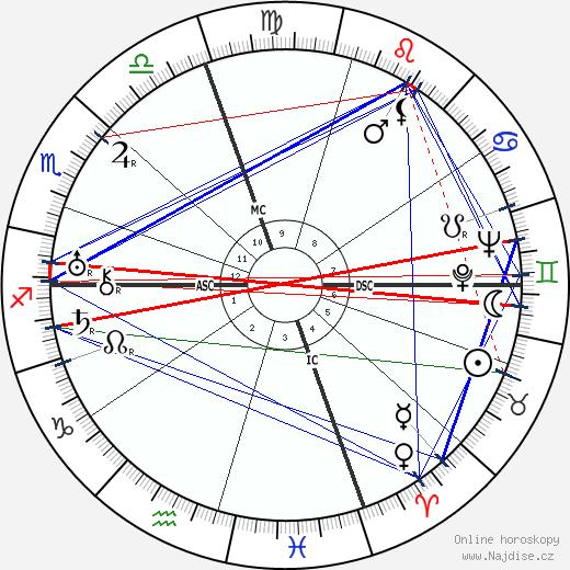 Fred Astaire wikipedie wiki 2019, 2020 horoskop