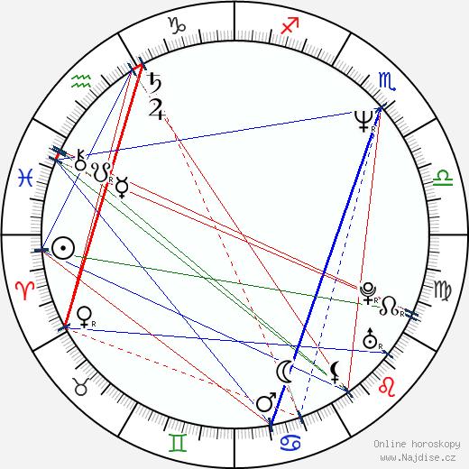 Fred Goss wikipedie wiki 2018, 2019 horoskop