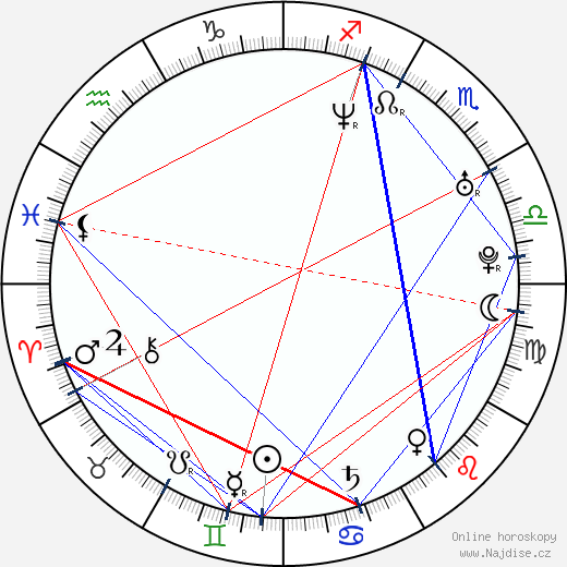 Fred Koehler wikipedie wiki 2019, 2020 horoskop