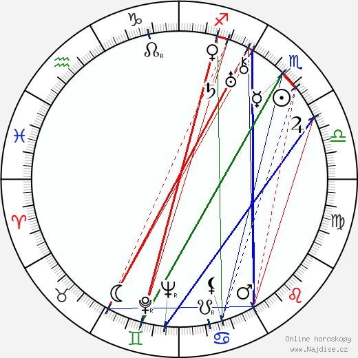 Fred Pasquali wikipedie wiki 2019, 2020 horoskop