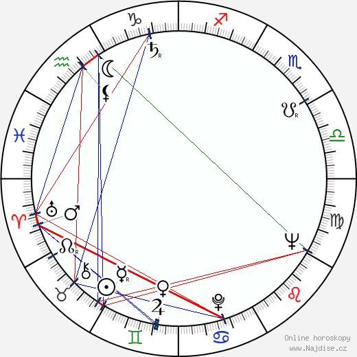 Fred Saberhagen wikipedie wiki 2017, 2018 horoskop