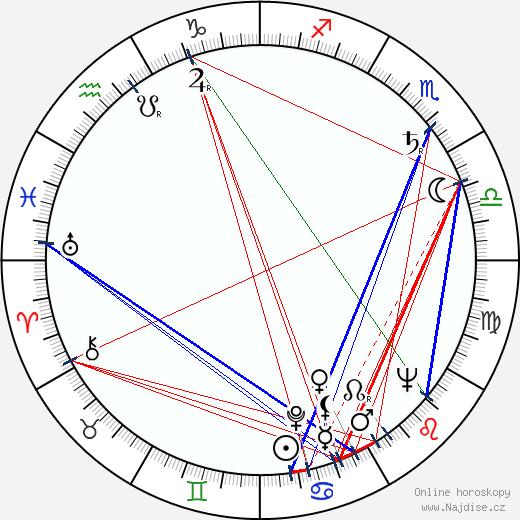 Fred Schaus wikipedie wiki 2017, 2018 horoskop