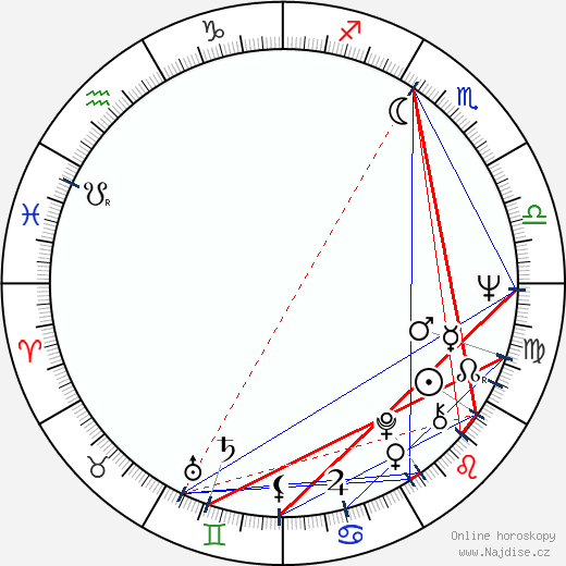 Fred Thompson wikipedie wiki 2018, 2019 horoskop
