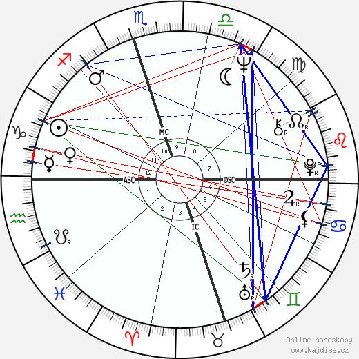 Fred Ward wikipedie wiki 2017, 2018 horoskop
