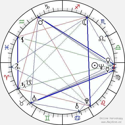 Fred Willard wikipedie wiki 2019, 2020 horoskop