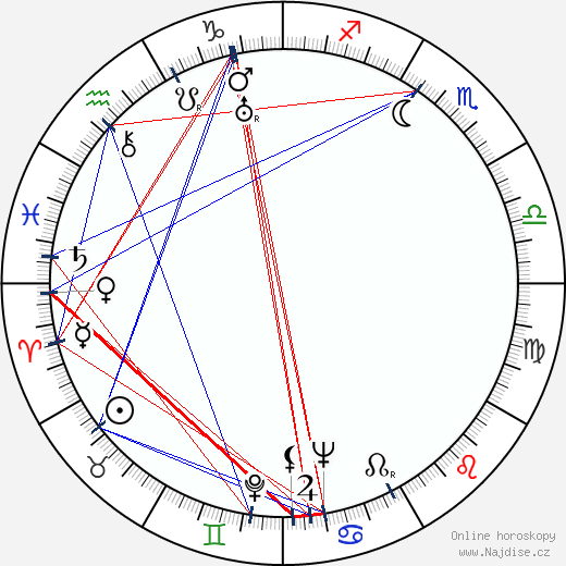 Fred Zinnemann wikipedie wiki 2018, 2019 horoskop