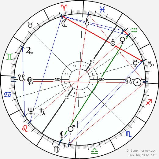 Freddie Francis wikipedie wiki 2020, 2021 horoskop