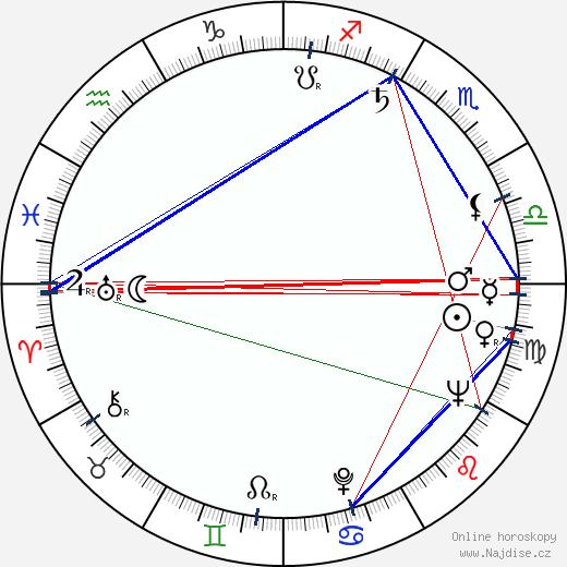 Freddie Jones wikipedie wiki 2020, 2021 horoskop