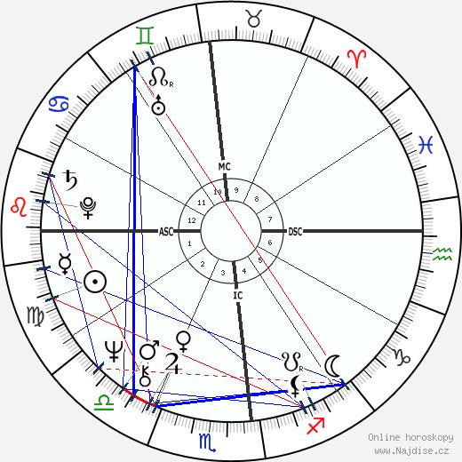 Freddie Mercury wikipedie wiki 2019, 2020 horoskop