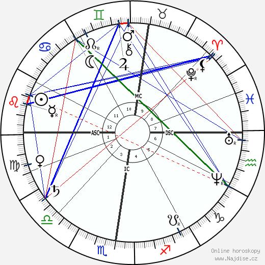 Frederic-Auguste Bartholdi wikipedie wiki 2018, 2019 horoskop