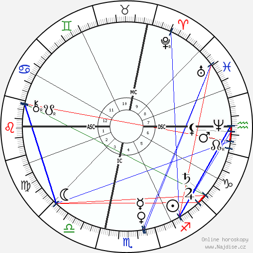 Frédéric Bazille wikipedie wiki 2018, 2019 horoskop