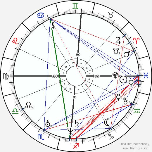 Frédéric Chopin wikipedie wiki 2017, 2018 horoskop
