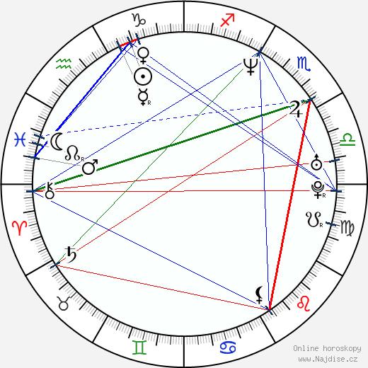 Frederic Daerden wikipedie wiki 2018, 2019 horoskop