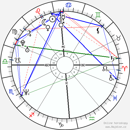 Frédéric Diefenthal wikipedie wiki 2020, 2021 horoskop