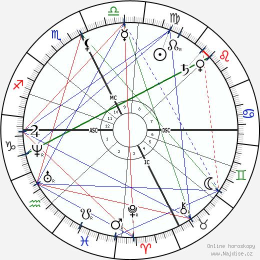 Frédéric Mistral wikipedie wiki 2018, 2019 horoskop