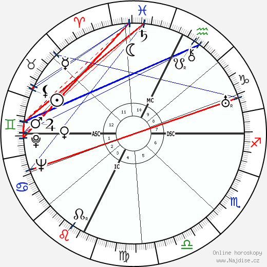 Frederic Prokosch wikipedie wiki 2018, 2019 horoskop