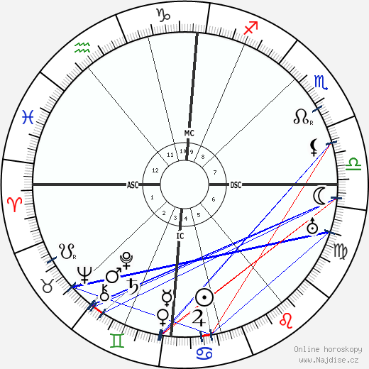 Frederick Flick wikipedie wiki 2019, 2020 horoskop