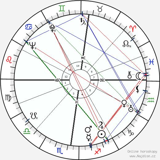 Frederick Theodor Wall wikipedie wiki 2018, 2019 horoskop