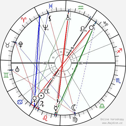 Frederick William Rolfe wikipedie wiki 2019, 2020 horoskop
