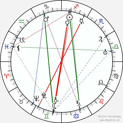 Frederick William Wallace wikipedie wiki 2018, 2019 horoskop
