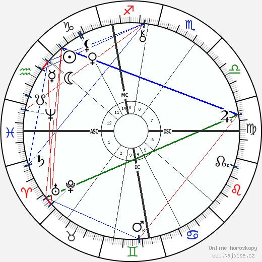Frederick York Powell wikipedie wiki 2020, 2021 horoskop