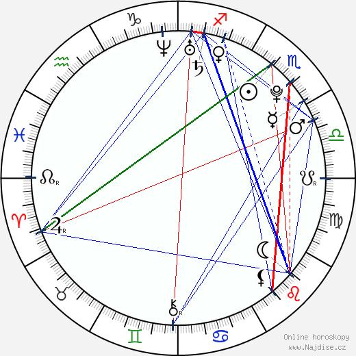 Frederik Paarup wikipedie wiki 2019, 2020 horoskop
