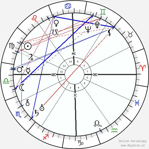 Fredric March wikipedie wiki 2018, 2019 horoskop