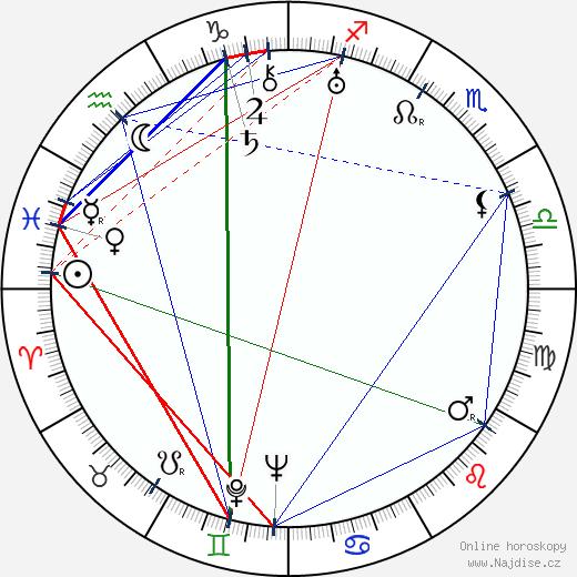 Frída Bachletová wikipedie wiki 2018, 2019 horoskop