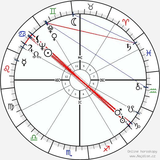 Frida Kahlo wikipedie wiki 2018, 2019 horoskop